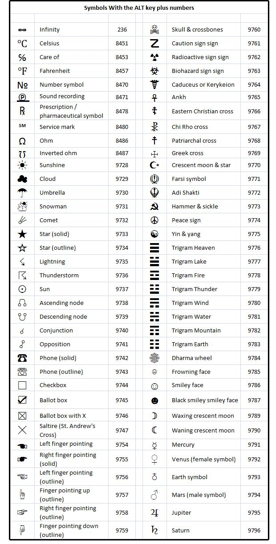 how to make symbols using keyboard