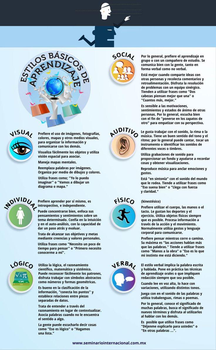 Interante infografía sobre los diferentes estilos de aprendizaje. A tener en cuenta a la hora diseñar actividades (no todos nuestros alumnos aprenden igual).