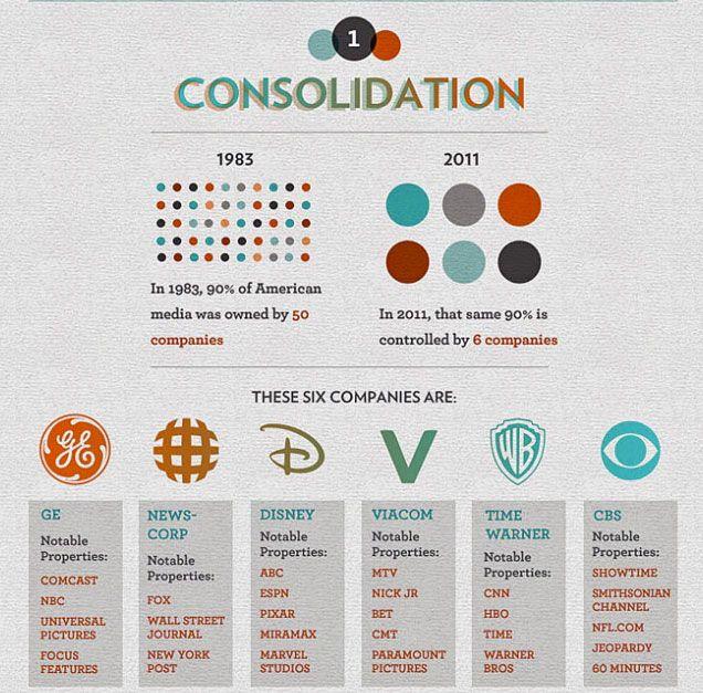 Infográficos mostram conexões entre principais marcas do mundo
