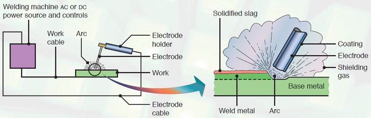 Shielded Metal-arc Welding process