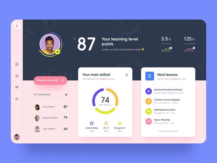 Skolar Educational Platform In 2020 Education Web Design Dashboard Design