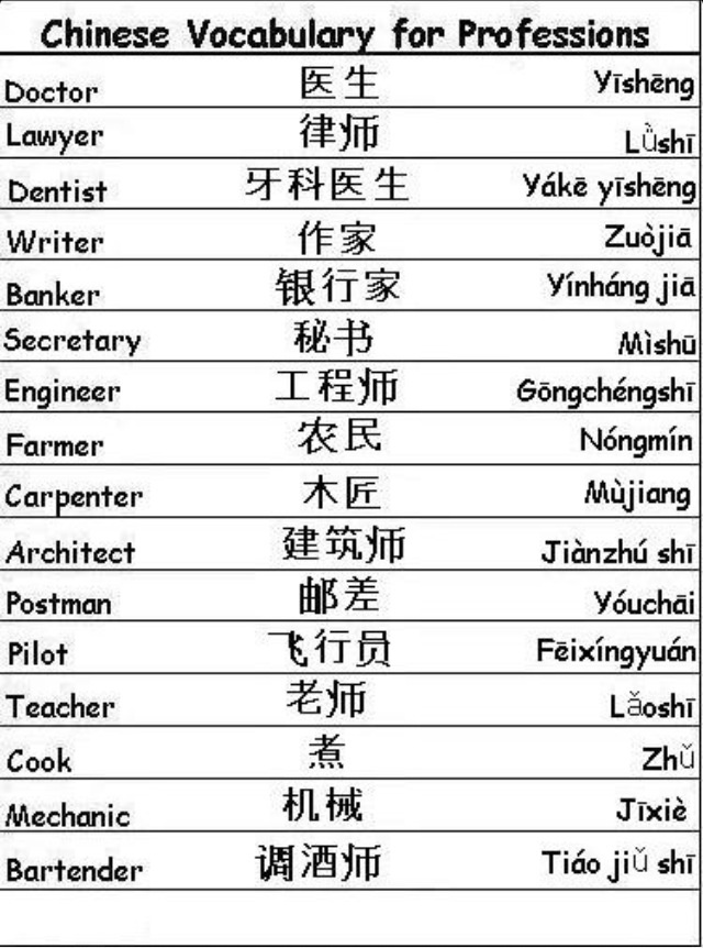 Chinese Vocabulary: Professions 3