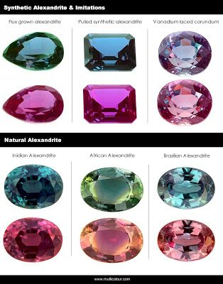 Info on Alexandrite- the month we met. Both Indian and Brazilian natural Alexandrite are gorgeous