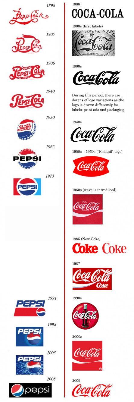 Love the evolution of Pepsi and Coke logos
