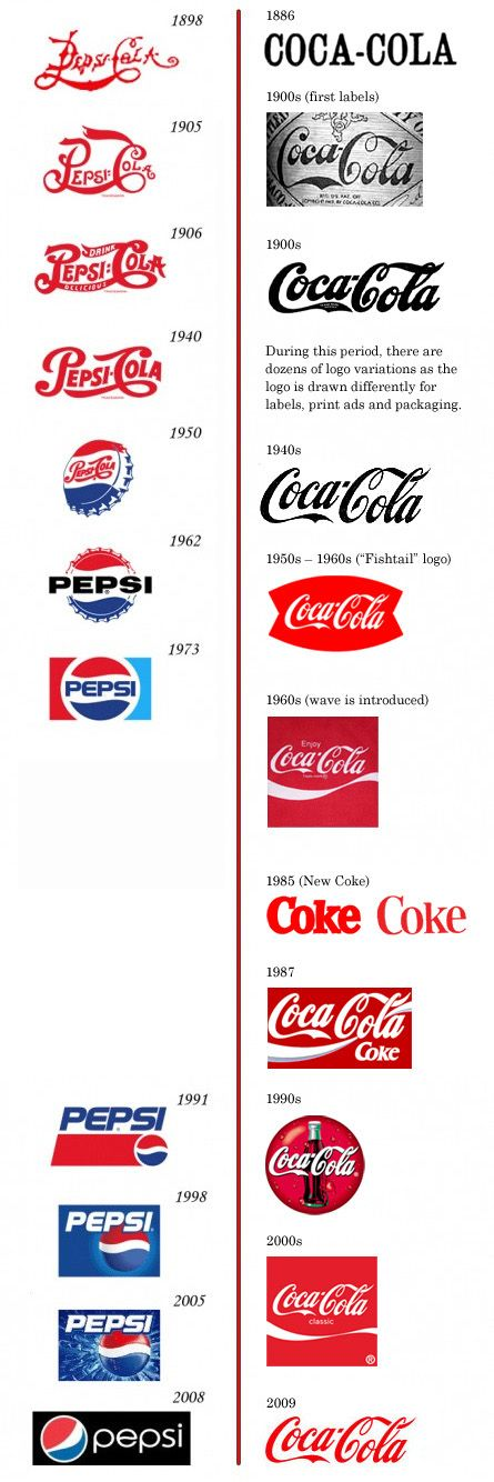 Love the evolution of Pepsi and Coke logos