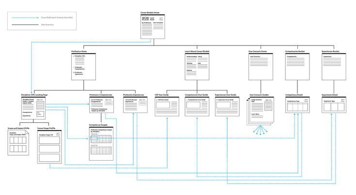 29 Best Images About UX: Sitemaps On Pinterest