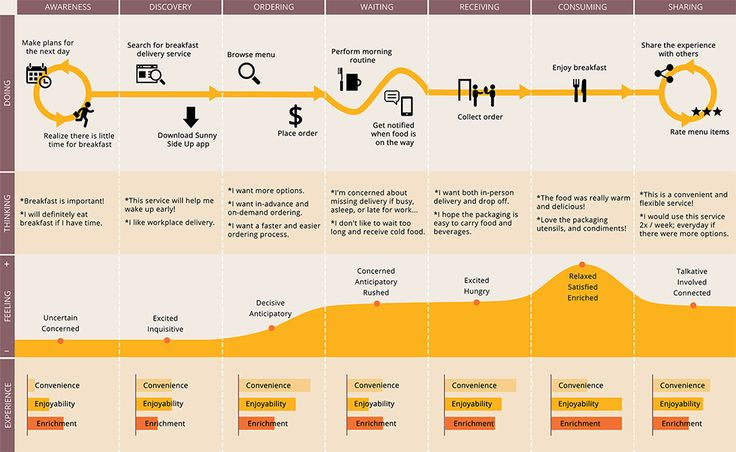 hospitals patient journey map - Google Search