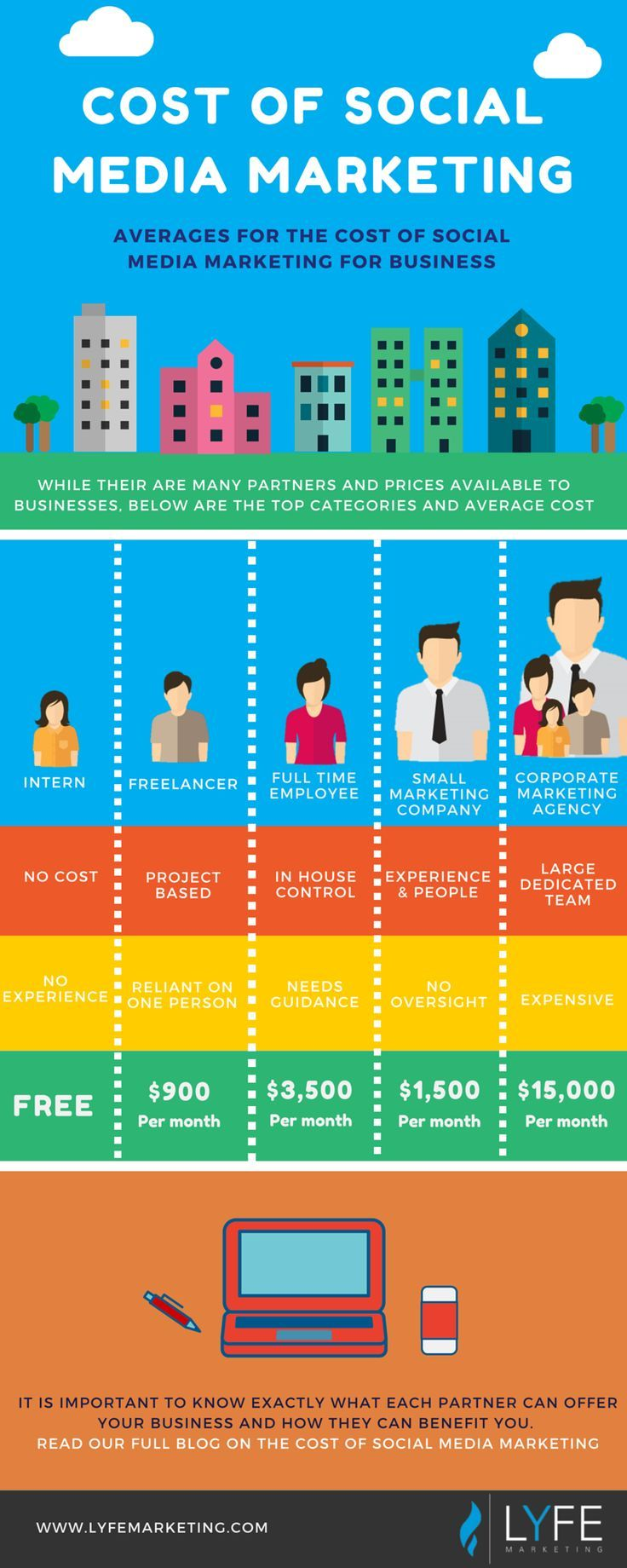 """[Infographic] """"How much does social media marketing cost?"""" In depth look at interns, freelancers, employees, small marketing companies and corporate agencies pricing for social media marketing."""