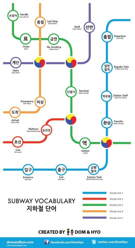 Subway vocabulary in Korean