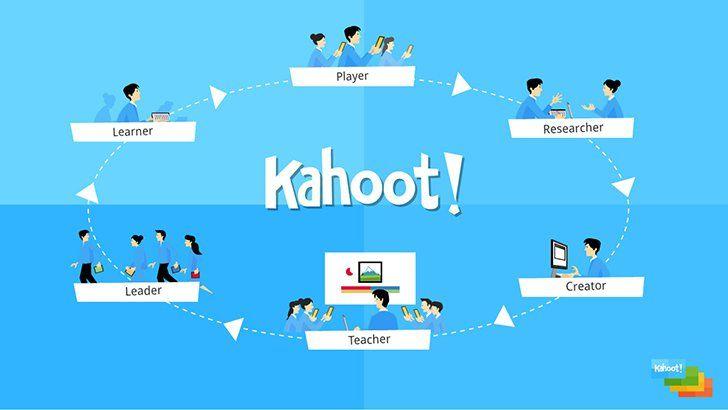 Kahoot! App Educational technology, Mobile learning