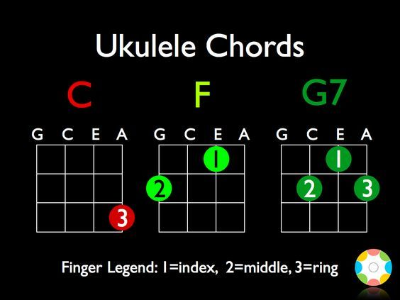 15 best ukulele elementary music education images on pinterest the only three ukulele chords i can play but i can play a ton of fandeluxe Image collections