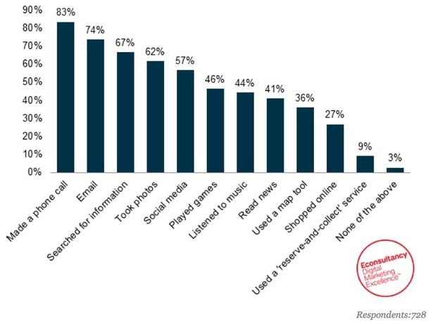 Local SEO: tips on improving your visibility | Econsultancy