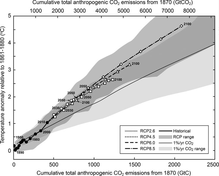The CO2 concentration, as measured at Mauna Loa, has risen steadily - Google Search