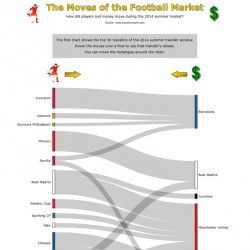 How did players and money move during the 2014 summer market?