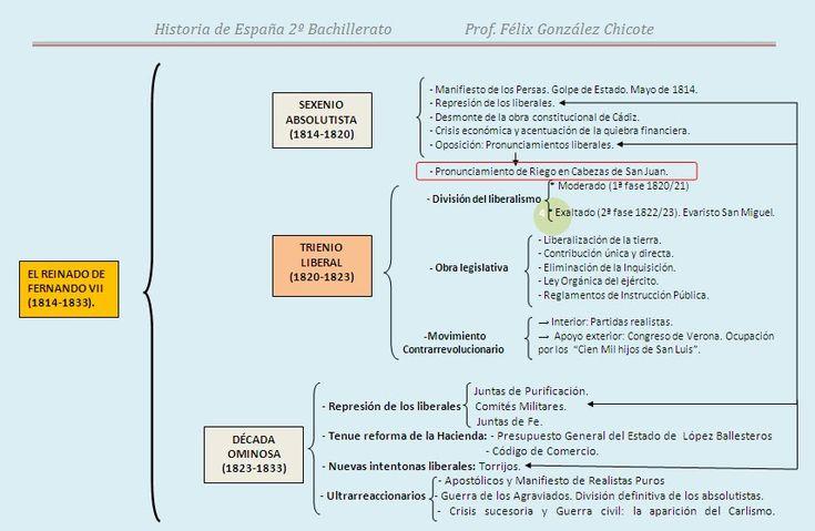 La gestión de la memoria: Esquema-guión.Reinado de Fernando VII (1814-1833)