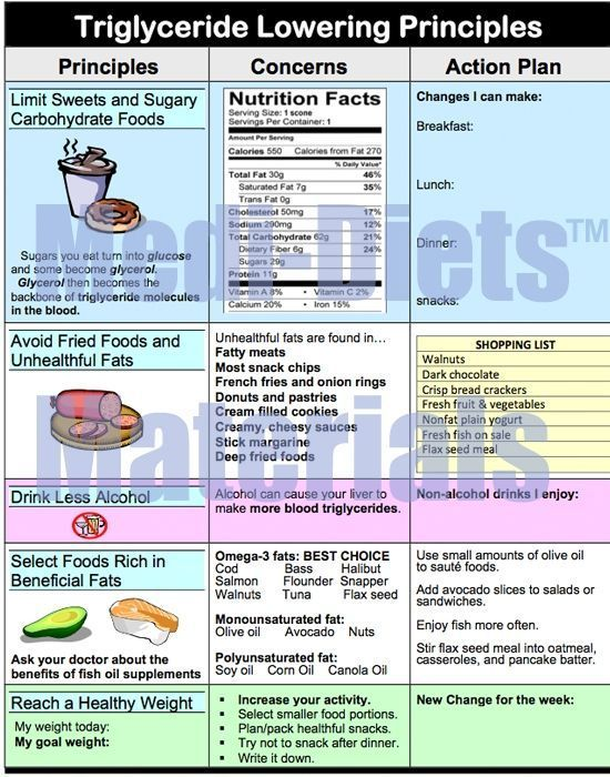 Lower Triglycerides Naturally Triglyceride lowering foods - Triglyceride diet recipes   Triglyceride Lowering Principles Infographic  Limit sweets and sugary carbohydrate foods, avoid fried foods and unhealthful fats, select foods rich in beneficial fats, reach a healthy weight...
