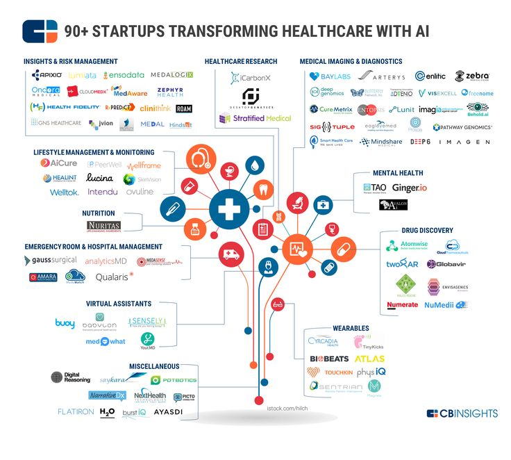 an analysis of artificial intelligence Medical image analysis,  healthcare artificial intelligence software revenue for market intelligence for  healthcare artificial intelligence software.