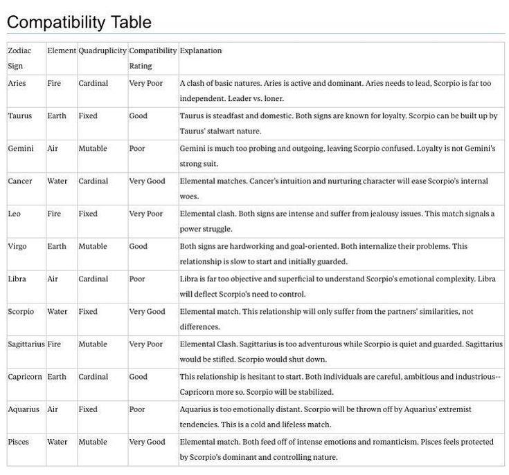 Scorpio Compatibility Chart. That explains a lot!! # ...