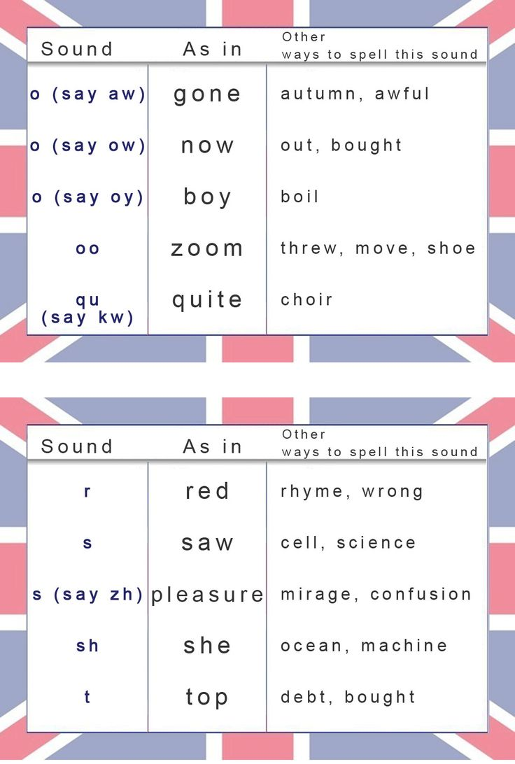 Phonetic chart for English Pronunciation - learn English ...