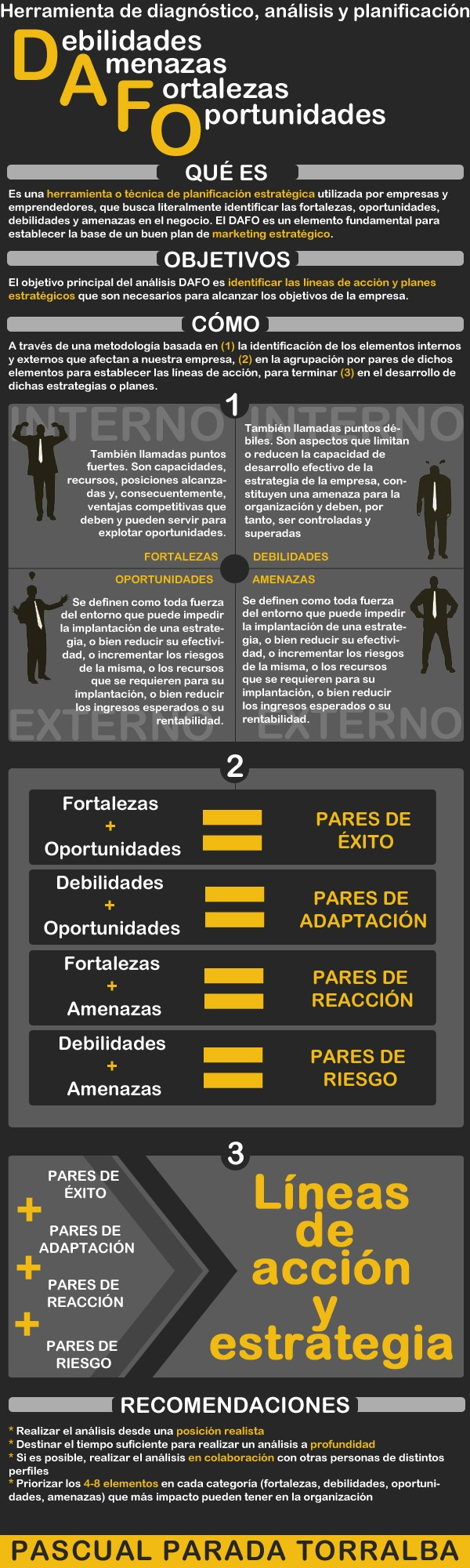 #Infografia sobre el #dafo, herramienta de análisis, diagnóstico y planificación estratégica para #emprendedores #estrategia #marketing