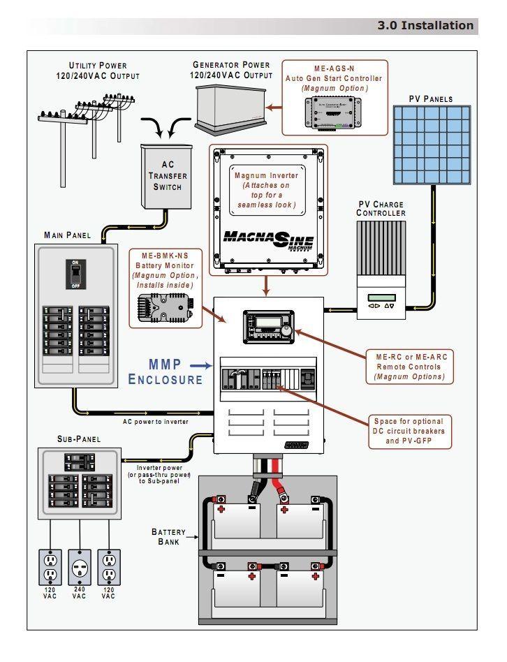 3 Edison Power Plus System 12v 300ah 1kw Solar System Design Solar Panel Installation Solar Power House