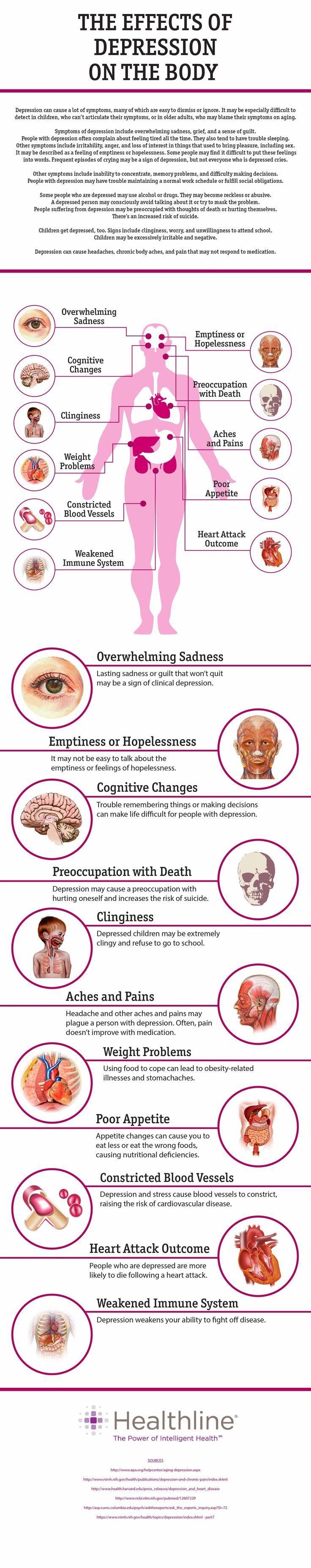 The Effects of Depression on the Body• pinterest & instagram - @ninabubblygum •