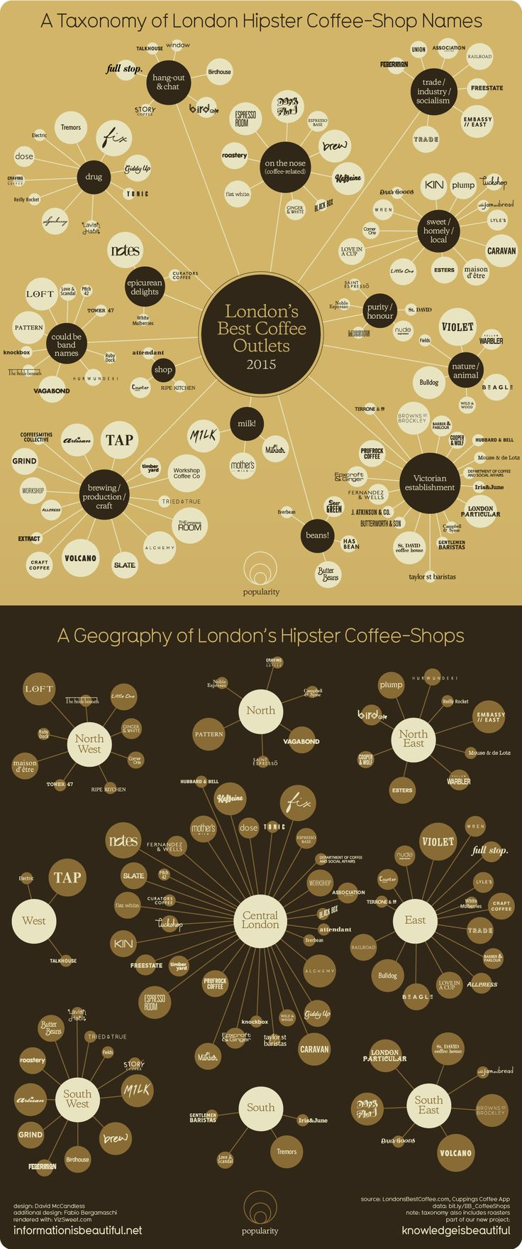 A Taxonomy of London Hipster Coffee-Shop Names - http://www.informationisbeautiful.net/visualizations/a-taxonomy-of-hipster-coffee-shop-names/
