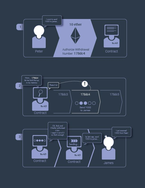 Ethereum is a next-generation distributed cryptographic ...
