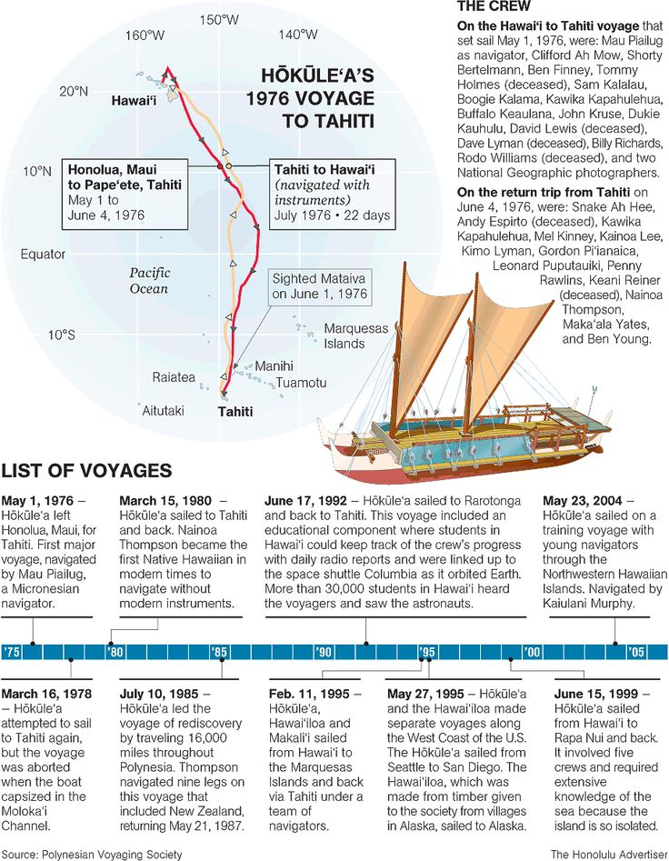 Hokule'a's voyage to Tahiti a journey in time