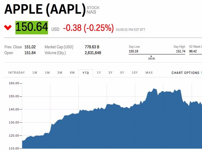 Apple snaps its 9-day winning streak (AAPL) - Apple fell for the first time in nine days on Thursday.  Apple shares rose 6% over the past nine trading days, but down0.17% on Thursday.  Apple has been part of a larger tech rise in recent days. The tech-heavy Nasdaq 100 is up about 5.8% over Apple's winning streak. The FANG stocks have been a big part of this rise.All of the stocks in the basket are up since July 6, the day before Apple's winning streak began, according to data from Google…