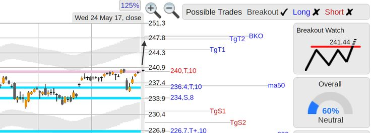 StockConsultant.com - $SPY (SPY) S&P 500 ETF top of range breakout watch above 241.44 triple resistance area, analysis chart