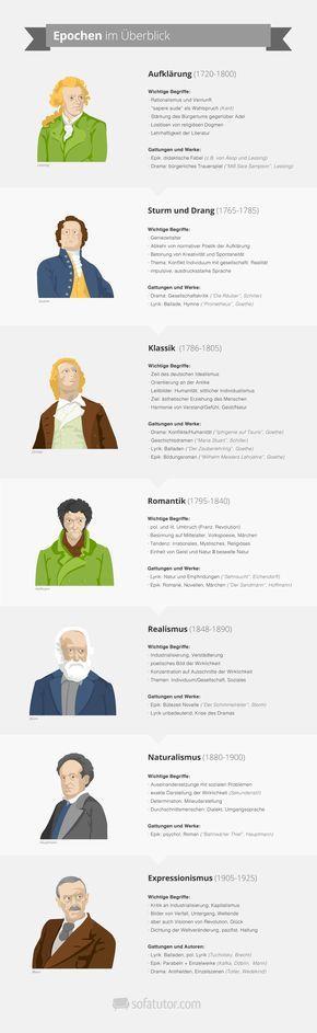 Abiturvorbereitung: Deutsch Abitur 2015! Lerne die Literatur-Epochen von Aufklärung bis Expressionismus mit der Literatur-Infografik (http://magazin.sofatutor.com/schueler/)