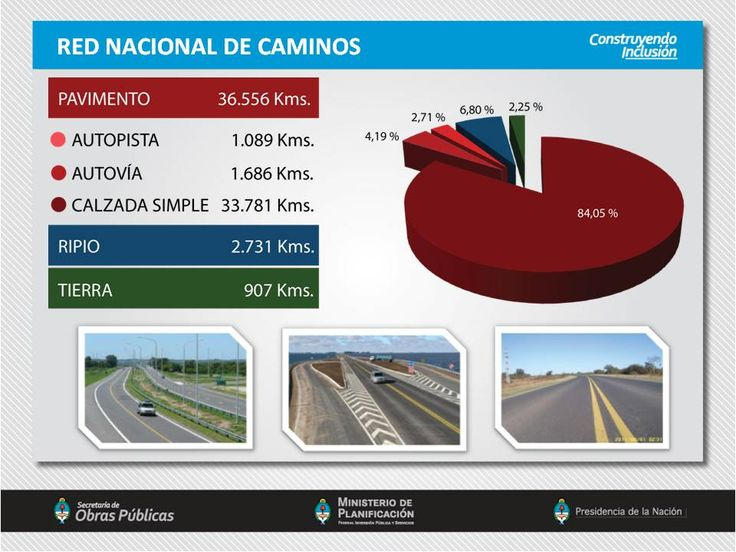 Red Nacional de Caminos.
