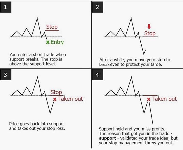 Moving Your Stoploss Is Important But It S Key To Understanding