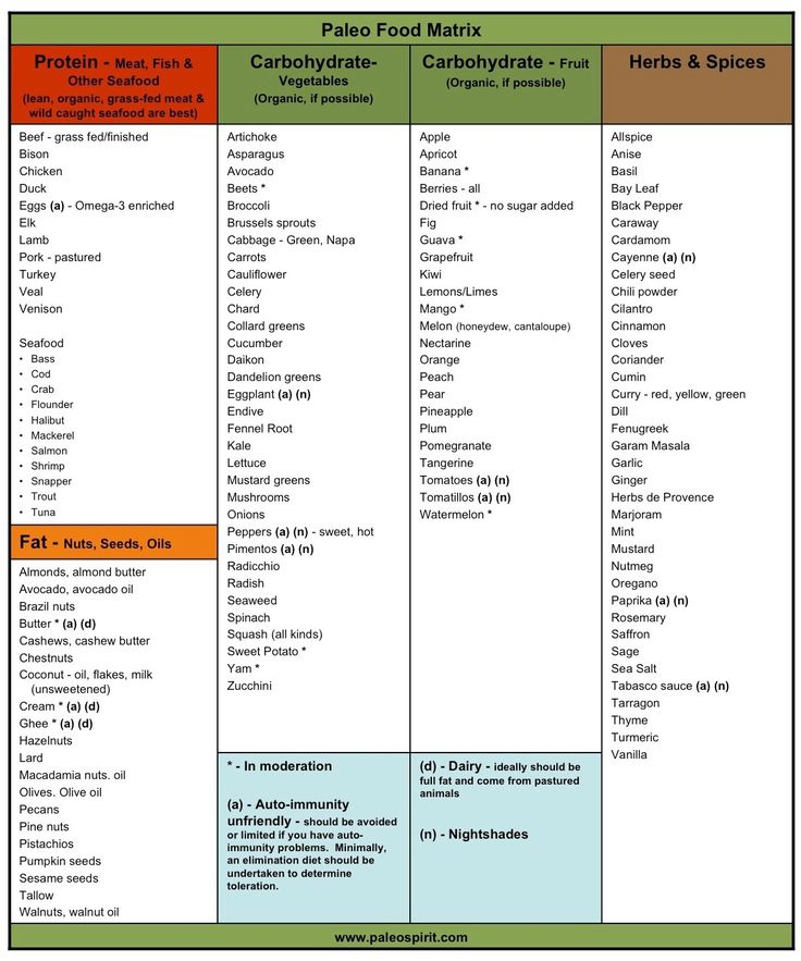 List Of Paleo Approved Foods