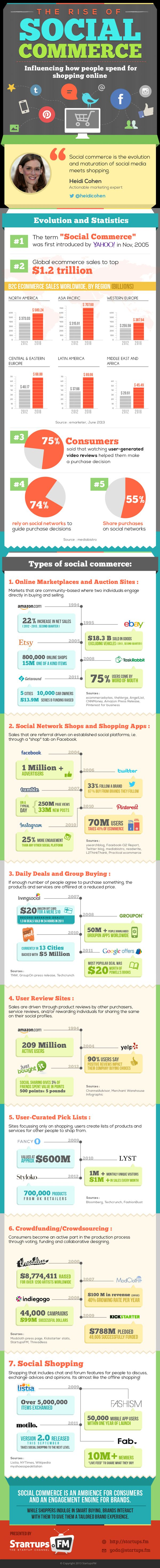 Infographic : The Rise Of Social Commerce by Jhilik Dasgupta, via Behance
