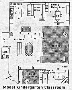The 'ideal' kindergarten classroom layout.