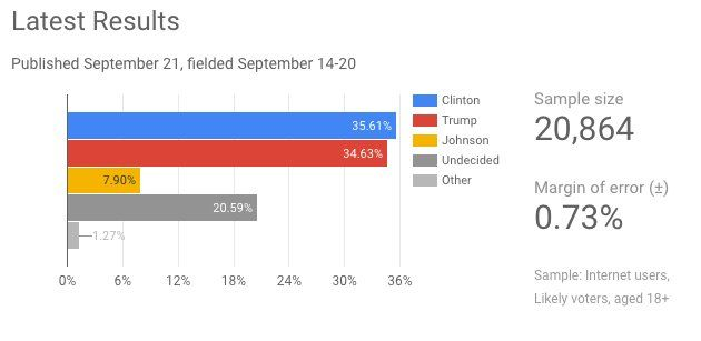 #Analytics Google Consumer Surveys Launches Weekly U.S. Election Poll in Google Data Studio:  http://pic.twitter.com/S8G1KBh1wk   BigData4u (@DatabasesWorld) September 22 2016