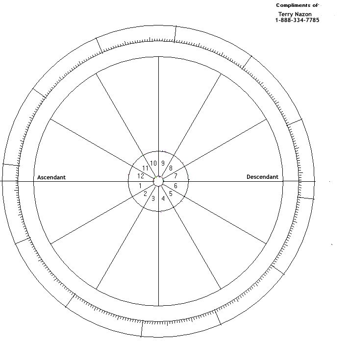 Natal Chart Wheel  Astrology