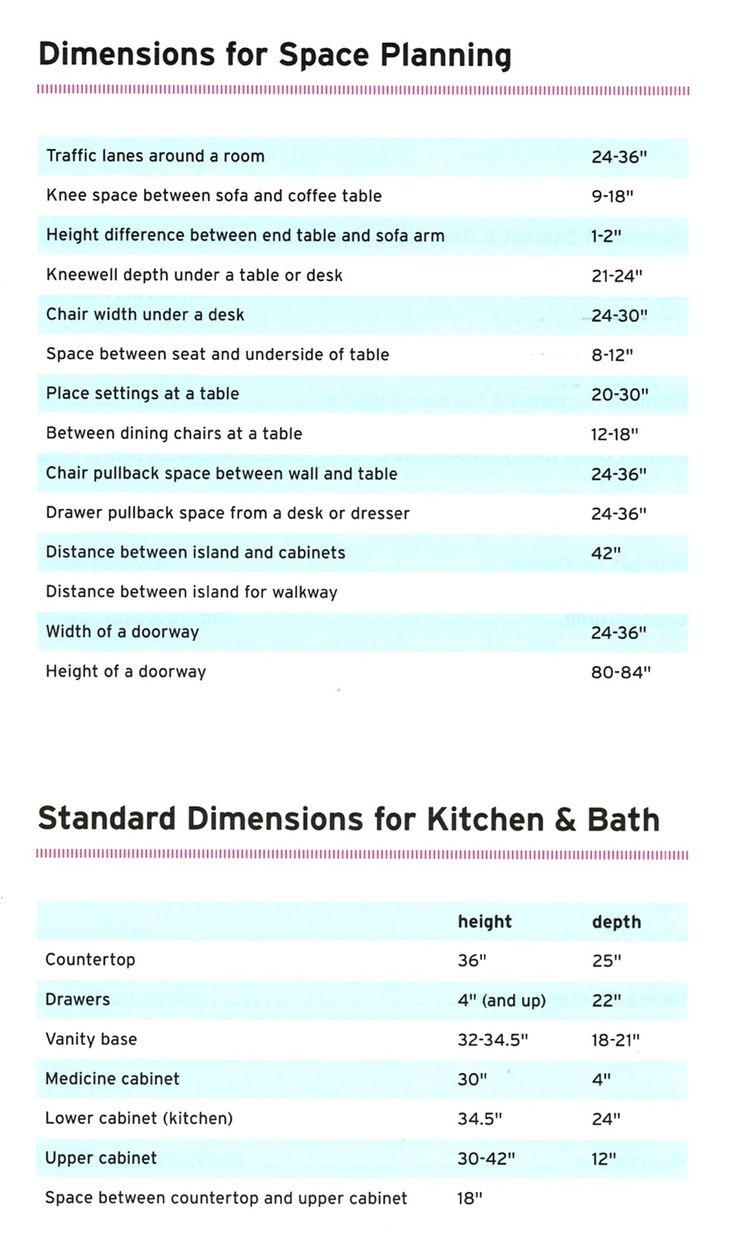 Decorating Cheat-sheet-for-standard-dimensions-decoratour.jpg (1109×1900)