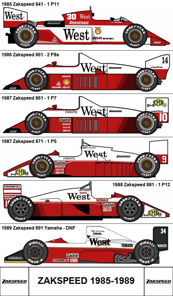 Formula One Grand Prix Zakspeed 1985-1989