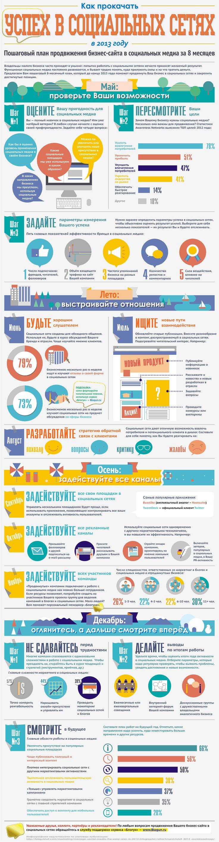 Пошаговый план прокачки Вашего коммерческого успеха в социальных сетях в 2013 году