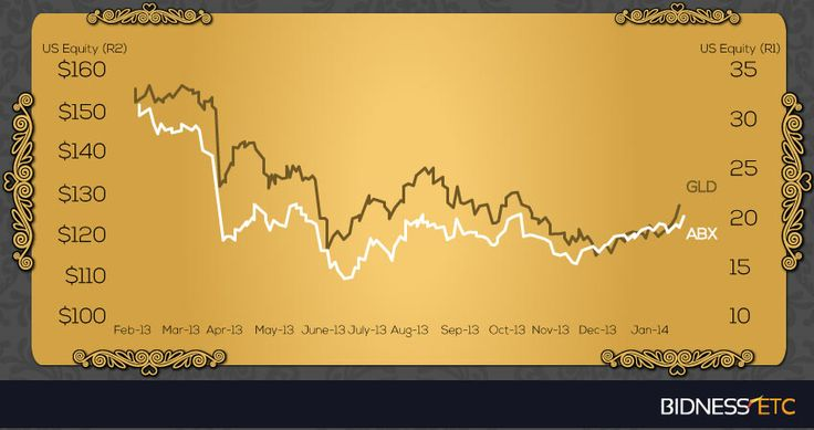 analysis of barrick gold corporation issues Results 1 - 50 of 66  barrick gold corporation: update to credit analysis moody's  moody's assigns  baa2 rating to barrick's note issues outlook negative.