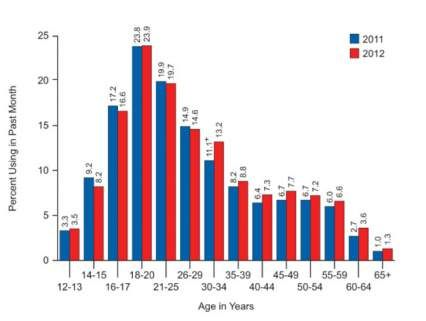 Percent over 12 using in past month from 2011 to 2012, shows trending flat in 12-13 year olds, down in 14-17 year olds, basically flat in 18-29 year olds, and up in 30-34 years olds and slightly up for 35-65+ year olds.