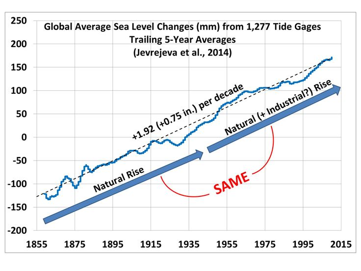 New Paper Finds No Acceleration In Sea Level Rise | NOT A LOT OF PEOPLE KNOW THAT
