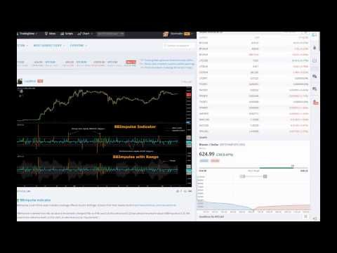 Bitcoin Price Charts Trading Ideas and Studies, Prediction, Forecasts