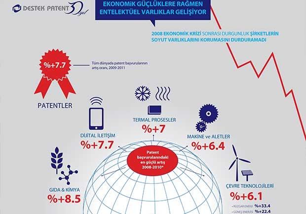 Türkiye marka tescilinde AB'yi geçti [İnfografik]
