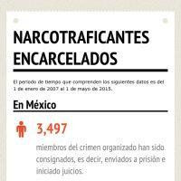 Narcotraficantes encarcelados en #México