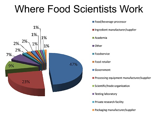 Where Can A Food Scientist Work