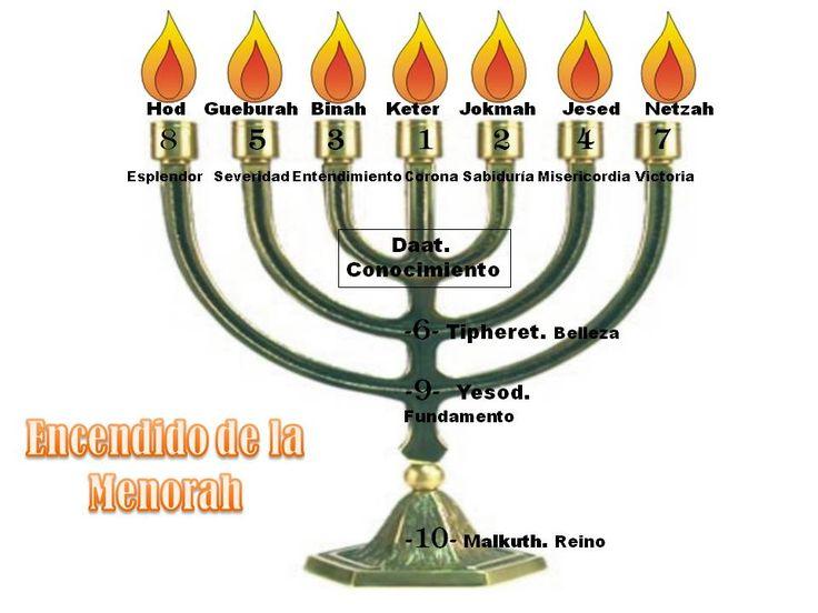 MENORAH ORDEN DE ENCENDIDO. | KABBALAH, QABALAH, CÁBALA ...